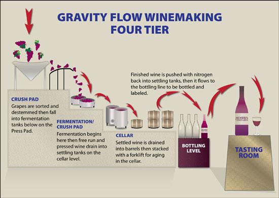 Gravity flow winemaking – WineCollective Blog